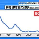 梅毒患者、44年ぶりに5000人超える