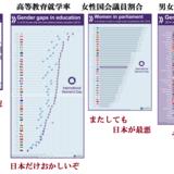 女性が生きにくい国・日本