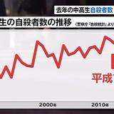 去年の中高生自殺者数、平成で最多に